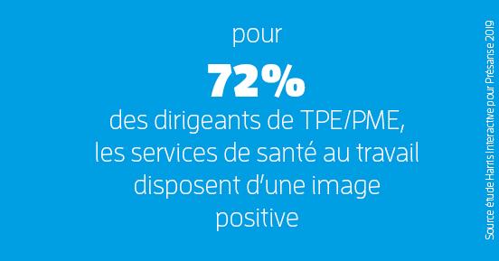 pour 72% des dirigeants de TPE/PME, les services de santé au travail disposent d'une image positive