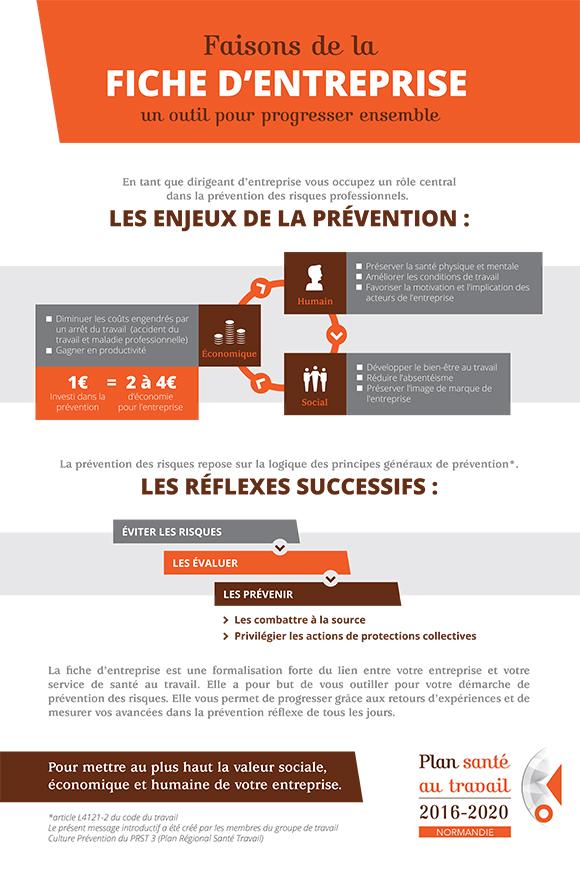 Fiche d'entreprise decryptage PRST Normandie